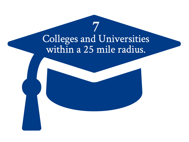 7 colleges and universities within a 25-mile radius
